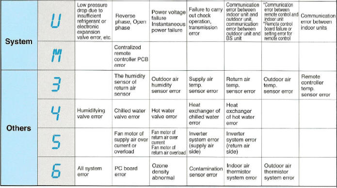 Daikin vrv air conditioning fault codes fandeluxe Choice Image