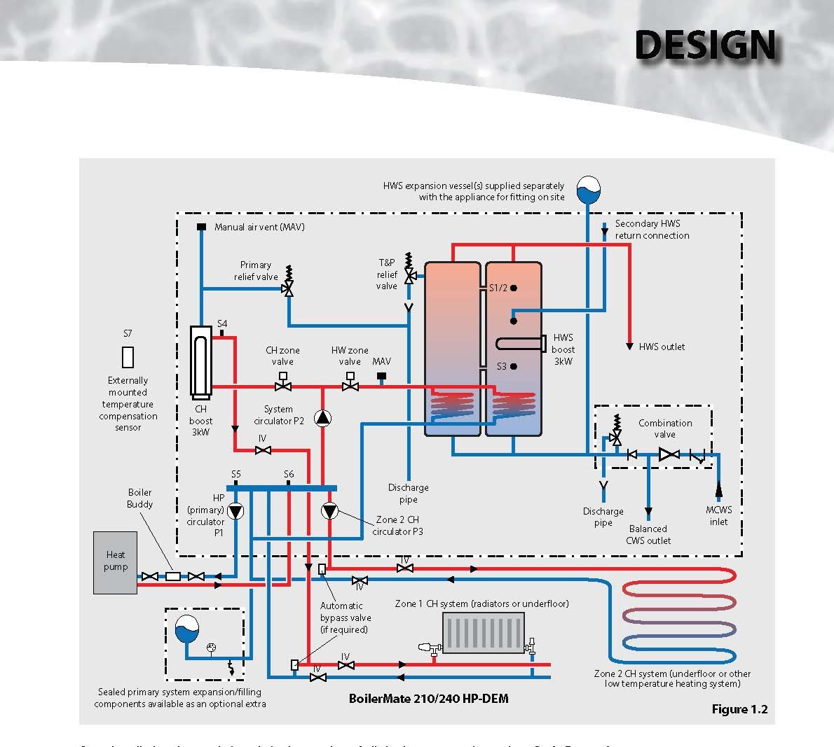 Heating Pump: Grundfos Central Heating Pump Instructions