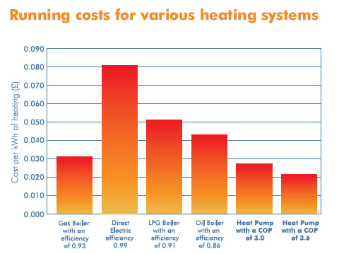 Air Conditioning Heating Using Heat pumps
